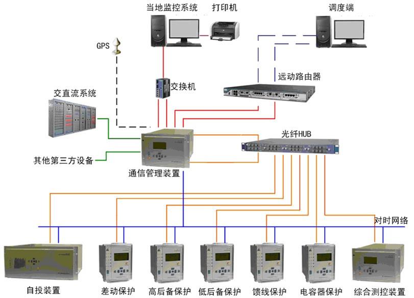 aras2000s智能牵引变电所系统