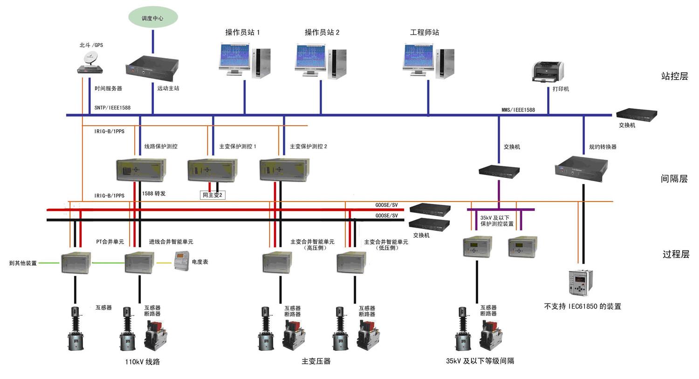 变电所综合自动化系统的结构形式有哪些答:一,变电站综合自动化系统是