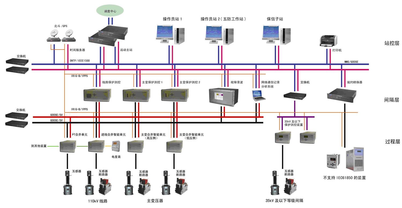 智能变电站综合自动化系统